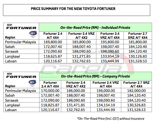 fortuner prices